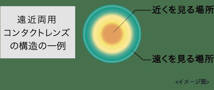 遠近両用コンタクトレンズの構造の一例(イメージ図)