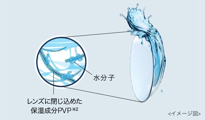 レンズに閉じ込めた保湿成分PVP※2(イメージ図)