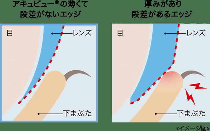「アキュビュー® の薄くて段差がないエッジ」と「厚みがあり段差があるエッジ」(イメージ図)
