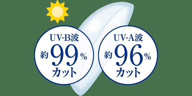 UV-B波を約99%カット、UV-A波を約96%カット