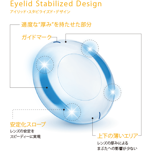 "Eyelid Stabilized Design「適度な""厚み""を持たせた部分」「ガイドマーク」「安定化スロープ」「上下の薄いエリア」のイメージ"