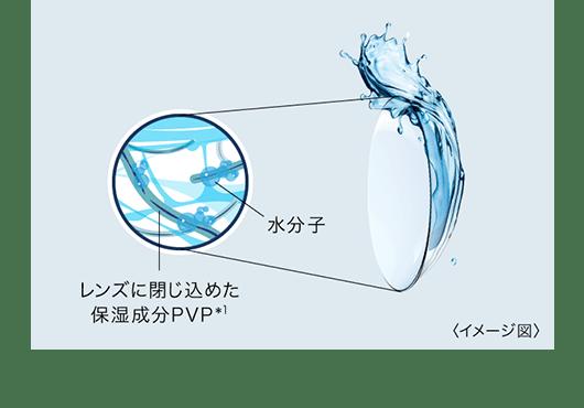 レンズに閉じ込めた保湿成分PVP(イメージ図)