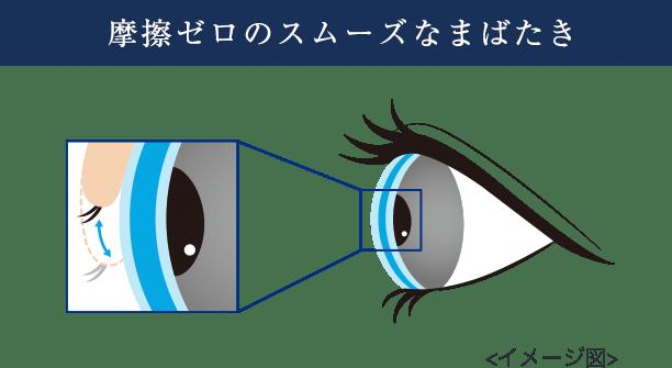 摩擦ゼロのスムーズなまばたき(イメージ図)