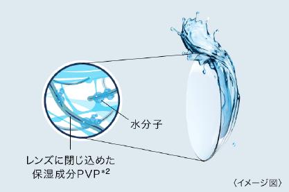 レンズに閉じ込めた保湿成分PVP※2