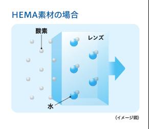 HEMA素材の場合