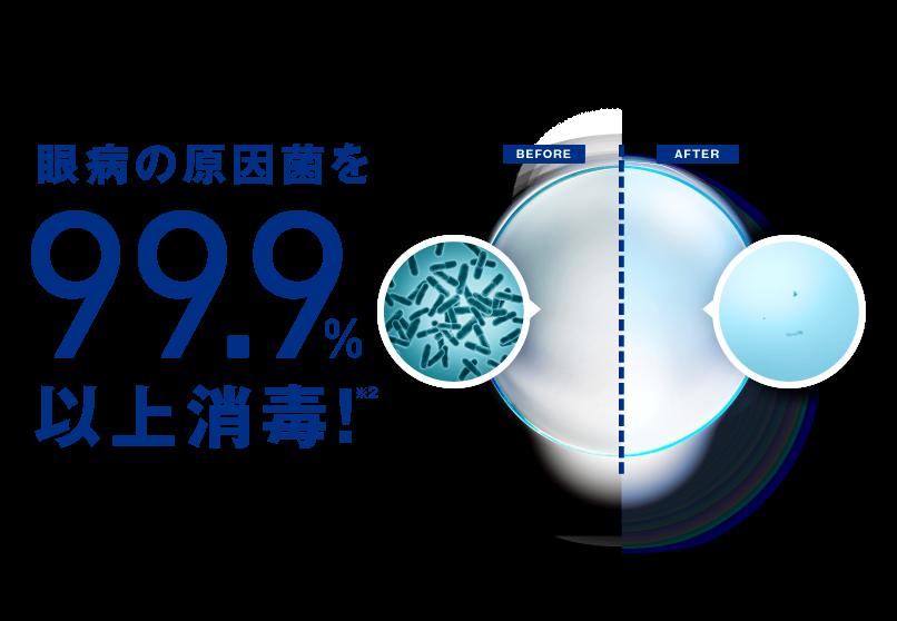 眼病の原因菌を99.9%以上消毒