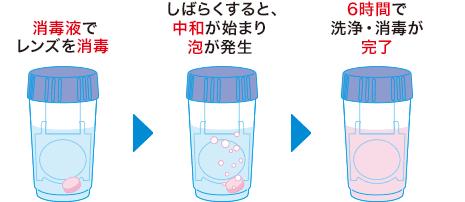 消毒力のヒミツのイメージ