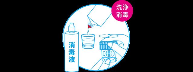 2.洗浄・消毒