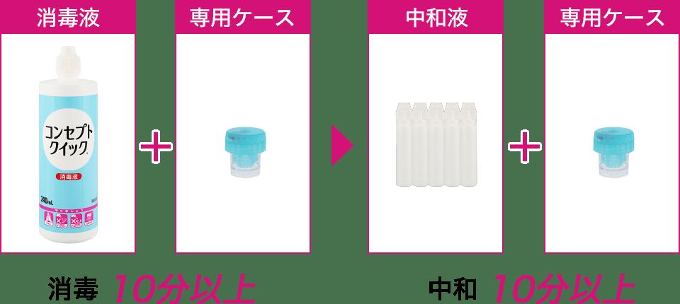 消毒液+専用ケースで消毒(10分以上)し、中和液+専用ケースで中和(10分以上)