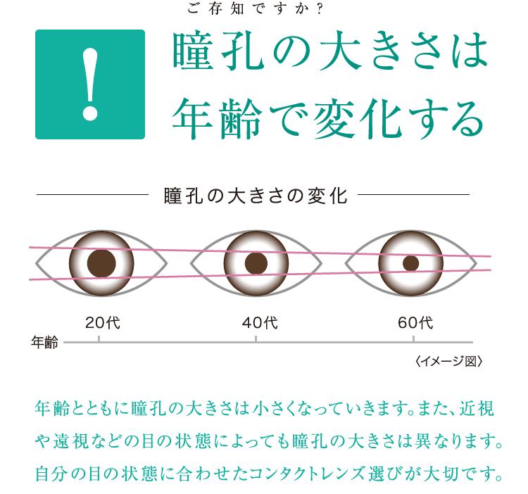 ご存知ですか?「瞳孔の大きさは年齢で変化する」―年齢とともに瞳孔の大きさは小さくなっていきます。また、近視や遠視などの目の状態によっても瞳孔の大きさは異なります。自分の目の状態に合わせたコンタクト選びが大切です。