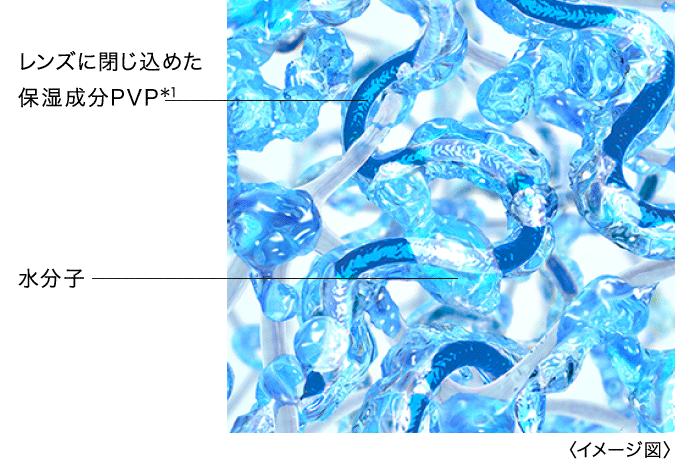 レンズに閉じ込めた保湿成分PVP*1(イメージ図)